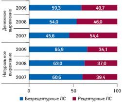 Долевое распределение продаж препаратов украинского производства вобщем объеме их продаж нароссийском фармрынке вденежном инатуральном выражении вразрезе рецептурного статуса в2007–2009?гг.