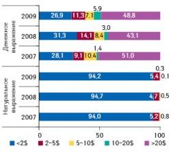 Структура продаж препаратов украинского производства нароссийском фармрынке вденежном инатуральном выражении вразрезе ценовых ниш в2007–2009?гг.