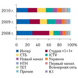 Топ-10?телеканалов пообъему инвестиций впрямую ТВ-рекламу ЛС поитогам 5?мес 2008–2010?гг.