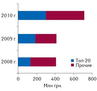Распределение объема инвестиций впрямую ТВ-рекламу брэндов ЛС попозициям врейтинге поитогам 5?мес 2008–2010?гг.