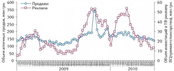 Динамика объема аптечных продаж безрецептурных ЛС вденежном выражении, а также инвестиций вТВ-рекламу ЛС (прямая+спонсорская) с1-й недели 2009 по25-ю неделю 2010?г.