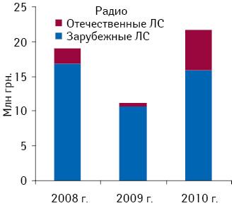 Объем инвестиций врекламу ЛС зарубежного иотечественного производства нарадио поитогам 5?мес 2008–2010?гг.