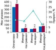Объем рынка ЛС внатуральном выражении, вразрезе фармкомпаний осуществляющих импорт вгривне, евро, долларах иотечественных производителей поитогам I полугодия 2009–2010?гг., суказанием темпов прироста относительно аналогичного периода 2009?г.