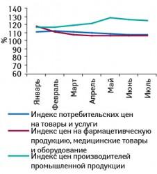 Индекс потребительских цен натовары иуслуги, индекс цен нафармпродукцию, медицинские товары иоборудование ииндекс цен производителей промышленной продукции вянваре–июле 2010 г. относительно аналогичного периода предыдущего года