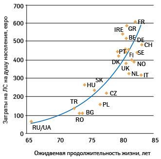 Ожидаемая продолжительность жизни (всреднем напериод 2005–2010 гг.) изатраты наЛС надушу населения в2007 г. вразных странах; поданным «IMS Health» (EGA, 2009)