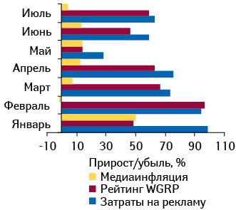 Прирост/убыль затрат наТВ-рекламу ЛС ирейтингов WGRP, а также уровень медиаинфляции нателевидении вянваре–июле 2010?г. относительно аналогичных периодов 2009?г.