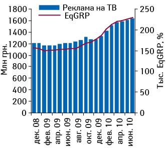 МАТ объема инвестиций вТВ-рекламу ЛС (прямая + спонсорская) вденежном инатуральном выражении сянваря 2008?поиюнь 2010?г.
