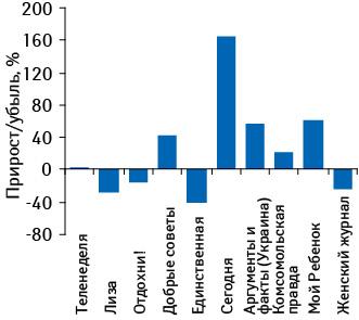Темпы прироста/убыли объема инвестиций врекламу ЛС втоп-10?печатных изданий поитогам 7?мес 2010?г. относительно аналогичного периода 2009?г.