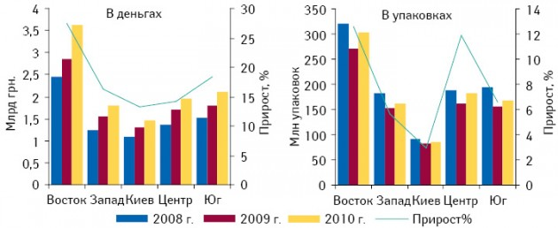 Объем продаж товаров «аптечной корзины» вденежном инатуральном выражении врегионах Украины вI полугодии 2008–2010?гг. суказанием прироста вI полугодии 2010 г. относительно аналогичного периода 2009?г.
