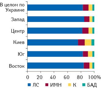 Удельный вес товаров «аптечной корзины» пообъему продаж вденежном выражении врегионах Украины поитогам I полугодия 2010?г.