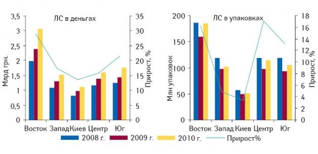 Объем продаж ЛС вденежном инатуральном выражении врегионах Украины вI полугодии 2008–2010?гг. суказанием прироста вI полугодии 2010?г. относительно аналогичного периода 2009?г.