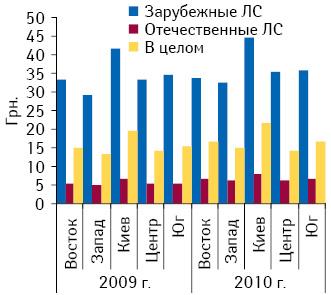 Средневзвешенная стоимость 1?упаковки ЛС зарубежного иотечественного производства врегионах Украины вI полугодии 2009–2010?гг.