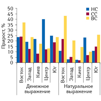 Прирост объема продаж ЛС различных ценовых ниш вденежном инатуральном выражении врегионах Украины вI полугодии 2010?г.