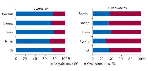 Удельный вес ЛС зарубежного иотечественного производства вденежном инатуральном выражении врегионах Украины вI полугодии 2010?г.