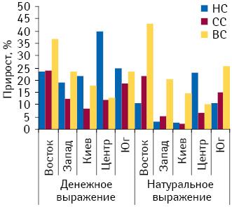 Темы прироста объема продаж ЛС вразрезе ценовых ниш вденежном инатуральном выражении пообъему аптечных продаж ЛС врегионах Украины вI полугодии 2010?г. относительно аналогичного периода 2009?г.