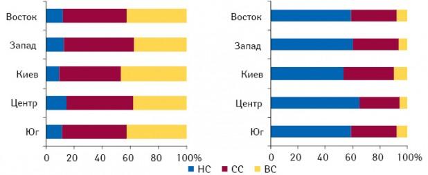 Удельный вес ценовых ниш вденежном инатуральном выражении пообъему аптечных продаж ЛС врегионах Украины поитогам I полугодия 2010?г.