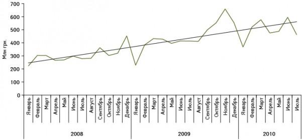 Динамика украинского производства готовых лекарственных средств иего объема за вычетом экспорта вянваре 2008 — июле 2010?г.