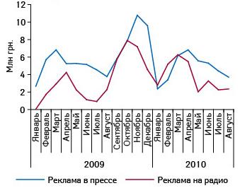 Динамика объема инвестиций врекламу лекарственных средств впрессе инарадио поитогам января 2009 — августа 2010 г.11