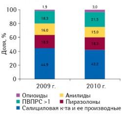 Удельный вес различных групп обезболивающих препаратов внатуральном выражении вобщем объеме их продаж поитогам 7?мес 2009–2010?гг.