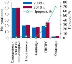 Объем аптечных продаж различных групп обезболивающих средств внатуральном выражении поитогам 7?мес 2009–2010?гг. суказанием процента прироста поотношению каналогичному периоду предыдущего года