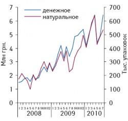 Динамика объема аптечных продаж группы N02A «Опиоиды» вденежном инатуральном выражении вянваре 2008 — июле 2010?гг.