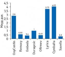 Ежегодный объем продаж некоторых анальгетических препаратов, представляющих различные фармакотерапевтические группы, нафармрынках развитых стран (поMelnikova I., 2010)