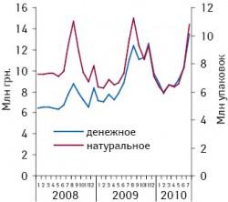 Динамика объема аптечных продаж N02B A «Салициловая кислота иее производные» (кроме комбинаций спсихолептиками) вденежном инатуральном выражении группы вянваре 2008 — июле 2010?г.