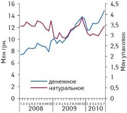 Динамика объема аптечных продаж группы N02B E «Анилиды» (кроме комбинаций спсихолептиками) вденежном инатуральном выражении вянваре 2008 — июле 2010?г.