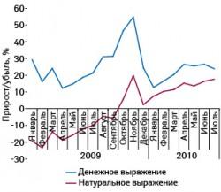 Темпы прироста/убыли объема аптечных продаж лекарственных средств вденежном инатуральном выражении вянваре 2009 – июле 2010?г. посравнению саналогичным периодом предыдущего года