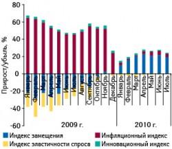 Индикаторы прироста/убыли аптечных продаж лекарственных средств вденежном выражении вянваре 2009 — июле 2010?г. посравнению саналогичным периодом предыдущего года
