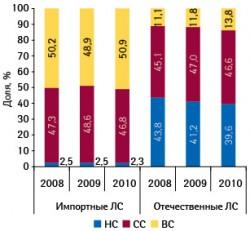 Ценовая структура аптечных продаж лекарственных средств отечественного изарубежного производства вденежном выражении поитогам 7?мес 2008–2010?гг.
