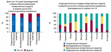 Структура аптечных продаж лекарственных средств вразрезе рыночного статуса взависимости от страны-производителя вденежном выражении поитогам 7?мес 2010?г.