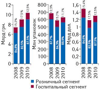Динамика объема рынка лекарственных средств вразрезе розничного игоспитального сегментов внациональной валюте, натуральном выражении, атакже долларовом эквиваленте вI полугодии 2008–2010гг.11
