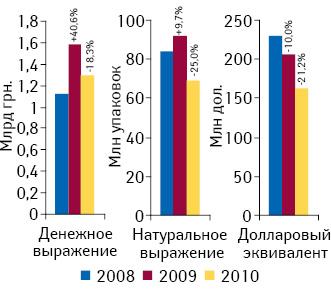 Объем госпитальных закупок лекарственных средств вденежном инатуральном выражении, а также вдолларовом эквиваленте вI полугодии 2008–2010 гг. суказанием прироста/убыли посравнению спредыдущим годом11
