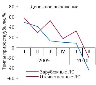 Темпы прироста/убыли объема госпитальных закупок лекарственных средств отечественного изарубежного производства вденежном выражении посравнению саналогичным периодом предыдущего года вI кв. 2009— II кв. 2010г.11