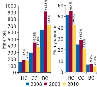 Объем госпитальных закупок лекарственных средств вразрезе ценовых ниш вденежном инатуральном выражении поитогам I полугодия 2008–2010гг. суказанием темпов прироста/убыли посравнению саналогичным периодом предыдущего года11