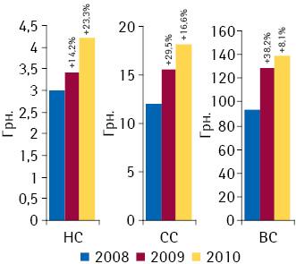 Средневзвешенная стоимость 1упаковки лекарственных средств вразрезе ценовых ниш вгоспитальном сегменте поитогам I полугодия 2008–2010гг. суказанием темпов прироста/убыли посравнению саналогичным периодом предыдущего года11
