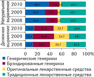 Структура госпитальных закупок лекарственных средств вразрезе рыночного статуса вденежном инатуральном выражении поитогам I полугодия 2008–2010гг.11