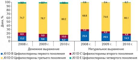 Удельный вес препаратов групп J01D B «Цефалоспорины первого поколения», J01D C «Цефалоспорины второго поколения», J01D D «Цефалоспорины третьего поколения» иJ01D E «Цефалоспорины четвертого поколения» вденежном инатуральном выражении поитогам 8 мес 2008–2010 гг.11