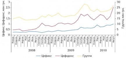 Динамика объема аптечных продаж группы J01D D «Цефалоспорины третьего поколения», ЦЕФИКСА иЦЕФОДОКСА вденежном выражении вянваре 2008 — августе 2010 г.11