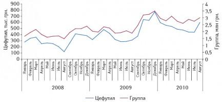 Динамика объема аптечных продаж группы J01D C «Цефалоспорины второго поколения» иЦЕФУТИЛА вденежном выражении вянваре 2008 — августе 2010 г.11