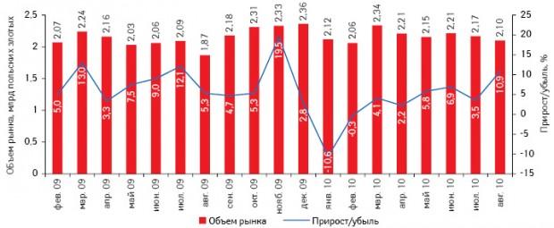 Динамика объема польского рынка аптечных продаж вденежном выражении вянваре 2009 — августе 2010 г. суказанием темпов прироста/убыли посравнению саналогичным периодом предыдущего года11