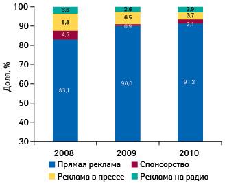 Распределение объема инвестиций врекламу лекарственных средств поосновным типам рекламоносителей поитогам января–августа 2008–2010 гг.11
