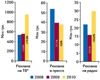 Динамика объема инвестиций врекламу лекарственных средств вразрезе различных медиаинструментов поитогам января—августа 2008-2010 гг.11