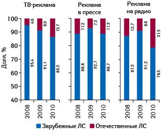 Удельный вес отечественных изарубежных компаний вобщем объеме инвестиций врекламу лекарственных средств вразрезе различных медиаинструментов поитогам января–августа 2008–2010 гг.11