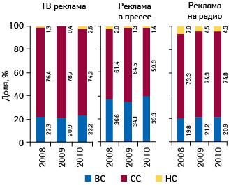 Структура инвестиций врекламу лекарственных средств нателевидении, радио ивпрессе вразрезе ценовых ниш поитогам января–августа 2008–2010 гг.11