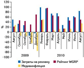 Прирост/убыль затрат наТВ-рекламу лекарственных средств ирейтингов WGRP, а также уровень медиаинфляции нателевидении вавгусте 2009 — августе 2010 г. посравнению саналогичным периодом предыдущего года11