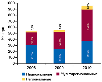 Объем инвестиций вТВ-рекламу лекарственных средств потипам телеканалов поитогам января–августа 2008–2010 гг. суказанием их удельного веса11