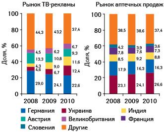 Структура инвестиций вТВ-рекламу иаптечных продаж лекарственных средств вденежном выражении вразрезе стран- производителей поитогам 2008–2010 гг.11