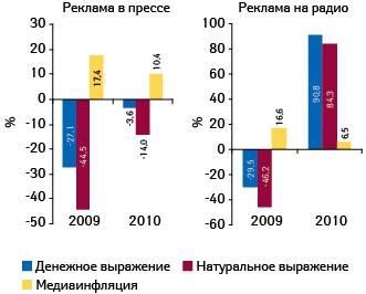 Прирост/убыль объема продаж рекламы лекарственных средств вденежном инатуральном выражении впрессе инарадио, а также уровень медиаинфляции поитогам января–августа 2009–2010 гг. посравнению саналогичным периодом предыдущего года11